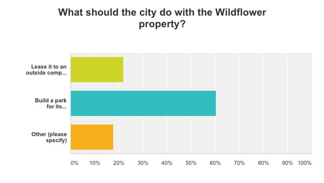 Survey Results 1