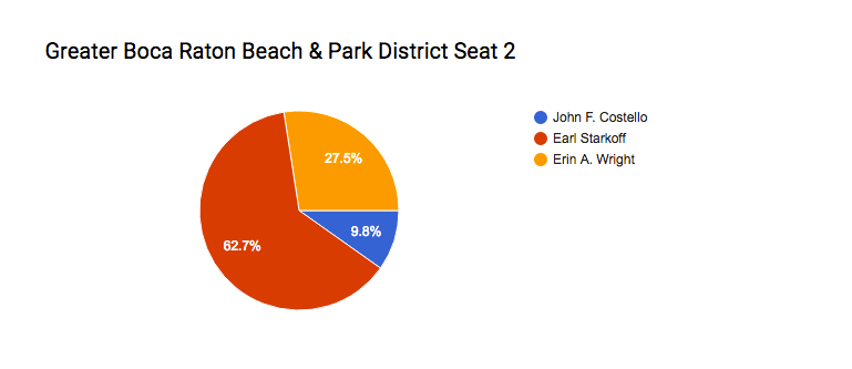 ParkDistrictSeat2